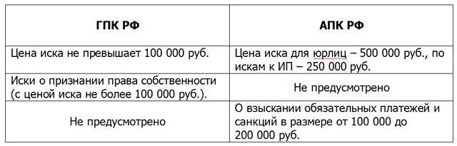 Статья 232.2. Дела, рассматриваемые в порядке упрощенного производства