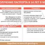 Получение паспорта в 14 лет через портал Госуслуг: пошаговая инструкция